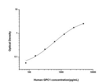 Human Cell Biology ELISA Kits 1 Human GPC1 Glypican 1 ELISA Kit HUES02700