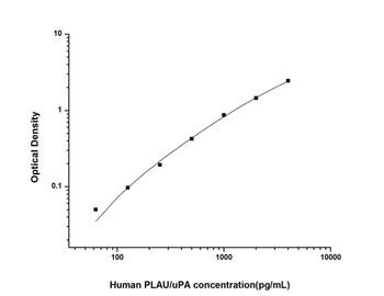 Human Cardiovascular ELISA Kits Human PLAU/uPAUrokinase-Type Plasminogen Activator ELISA Kit HUES02753