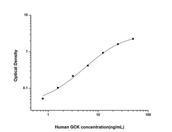 Human Metabolism ELISA Kits Human GCK Glucokinase ELISA Kit HUES02777