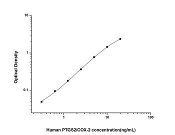 Human Metabolism ELISA Kits Human PTGS2/COX-2 Prostaglandin Endoperoxide Synthase 2 ELISA Kit HUES02800
