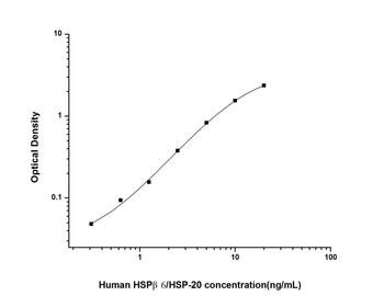 Human Metabolism ELISA Kits Human HSP beta6/HSP-20 Heat Shock Protein Beta 6 ELISA Kit HUES02811