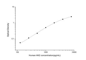 Human Metabolism ELISA Kits Human HK2 Hexokinase 2 ELISA Kit HUES02861
