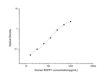 Human Signal Transduction ELISA Kits Human RXFP1 Relaxin/Insulin Like Family Peptide Receptor 1 ELISA Kit HUES02900