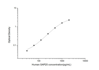 Human Epigenetics and Nuclear Signaling ELISA Kits Human SAP25 Synaptosome Associated Protein 25 ELISA Kit HUES02945