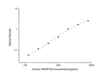 Human Metabolism ELISA Kits Human ANGPTL8 Angiopoietin Like Protein 8 ELISA Kit HUES03101