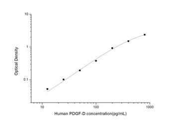 Human Immunology ELISA Kits 13 Human PDGFD Platelet Derived Growth Factor D ELISA Kit HUES03105