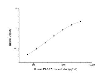 Human Developmental Biology ELISA Kits Human PAQR7 Progestin and AdipoQ Receptor Family Member VII ELISA Kit HUES03153