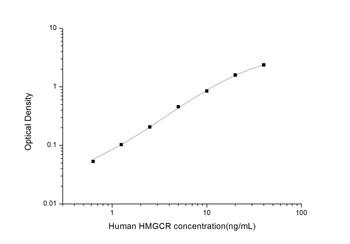 Human Metabolism ELISA Kits Human HMGCR3-Hydroxy-3-methylglutaryl CoA ReductaseELISA Kit HUES03335