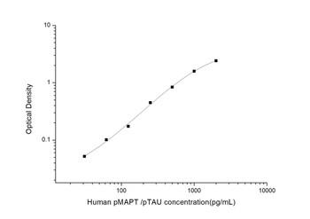 Human Cell Biology ELISA Kits 1 Human pMAPT /pTAUphosphorylated microtubule-associated protein tauELISA kit HUES03407