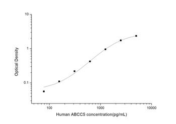 Human Signal Transduction ELISA Kits Human ABCC5 ATP Binding Cassette Transporter C5ELISA Kit HUES03453