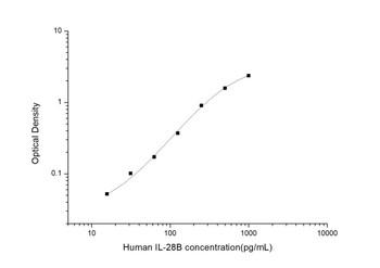 Human Immunology ELISA Kits 2 Human IL-28B ELISA Kit HUES03487