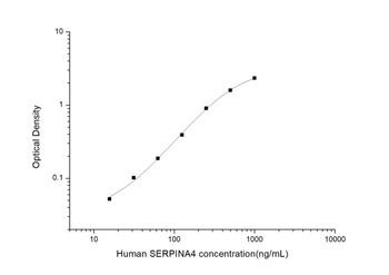 Human Cell Biology ELISA Kits 1 Human SERPINA4KallistatinELISA Kit HUES03526