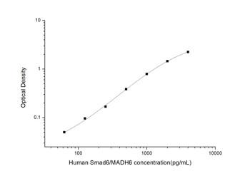 Human Epigenetics and Nuclear Signaling ELISA Kits Human Smad6/MADH6Mothers Against Decapentaplegic Homolog 6ELISA Kit HUES03600