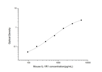 Mouse Immunology ELISA Kits Mouse IL-1R1 ELISA Kit MOES00638