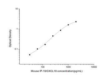 Mouse Cell Biology ELISA Kits Mouse IP-10/CXCL10 Interferon Gamma Induced Protein 10kDa ELISA Kit MOES00642