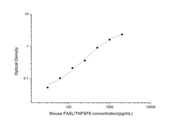 Mouse Cell Death ELISA Kits Mouse FASL Factor Related Apoptosis Ligand ELISA Kit MOES00648