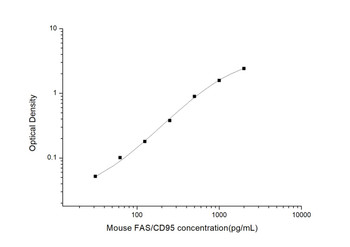 Mouse Cell Death ELISA Kits Mouse FAS/CD95 Factor Related Apoptosis ELISA Kit MOES01008