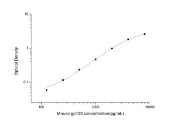 Mouse Cell Biology ELISA Kits Mouse gp130 Glucoprotein 130 ELISA Kit MOES01077