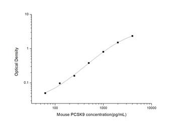 Mouse Cell Death ELISA Kits Mouse PCSK9 Proprotein Convertase Subtilisin/Kexin Type 9 ELISA Kit MOES01142