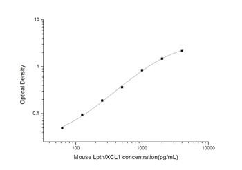 Mouse Cell Biology ELISA Kits 2 Mouse Lptn/XCL1 Lymphotactin ELISA Kit MOES01244
