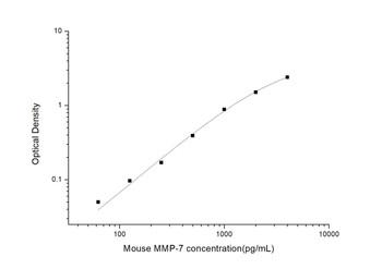Mouse Cell Biology ELISA Kits 2 Mouse MMP-7 Matrix Metalloproteinase 7 ELISA Kit MOES01262