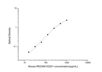 Mouse Cell Biology ELISA Kits 2 Mouse PECAM1 Platelet/Endothelial Cell Adhesion Molecule 1 ELISA Kit MOES01377
