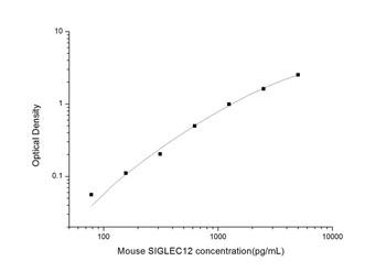 Mouse Cell Biology ELISA Kits 2 Mouse SIGLEC12 Sialic Acid Binding Ig Like Lectin 12 ELISA Kit MOES01472