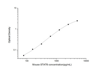 Mouse Epigenetics and Nuclear Signaling ELISA Kits Mouse STAT6 Signal Transducer And Activator Of Transcription 6 ELISA Kit MOES01479