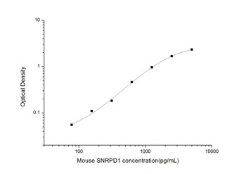 Mouse Epigenetics and Nuclear Signaling ELISA Kits Mouse SNRPD1 Small Nuclear Ribonucleoprotein D1 ELISA Kit MOES01484