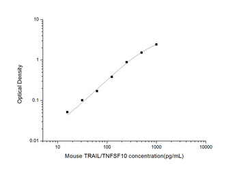 Mouse Cell Death ELISA Kits Mouse TRAIL/TNFSF10 Tumor Necrosis Factor Related Apoptosis Inducing Ligand ELISA Kit MOES01496