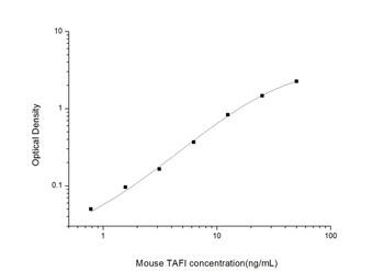 Mouse Cardiovascular ELISA Kits Mouse TAFI Thrombin activatable fibrinolysis inhibitor ELISA Kit MOES01542