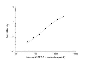 Monkey ELISA Kits Monkey ANGPTL3 Angiopoietin Like Protein 3 ELISA Kit MKES00016
