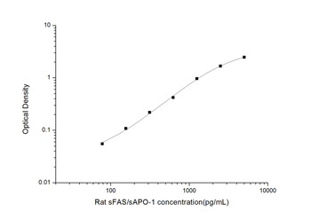 Rat Signaling ELISA Kits 4 Rat sFAS/sAPO-1 Soluble Factor-Related Apoptosis ELISA Kit RTES00746