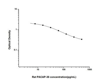 Rat Signaling ELISA Kits 4 Rat PACAP-38Pituitary Adenylate Cyclase Activating Polypeptide 38ELISA Kit RTES01005