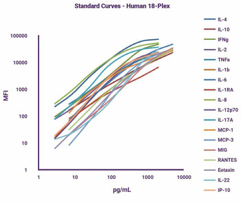 GeniePlex Human CD8 T Cell Related Cytokines, 14-plex 96 Tests