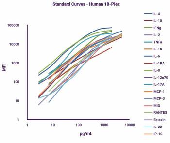 GeniePlex Human CD8 T Cell Related Cytokines, 16-plex 96 Tests