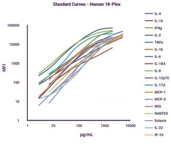 GeniePlex Human TNF-beta/TNFSF1/LTA Immunoassay