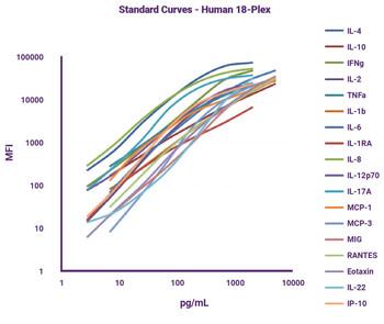 GeniePlex Rat GRO alpha/KC/CINC1 Immunoassay