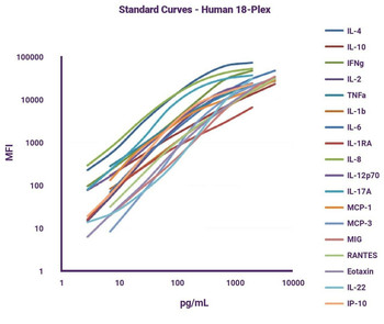 GeniePlex Non-Human Primate IL-17A/CTLA-8 Immunoassay