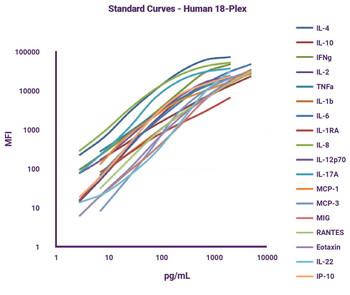 GeniePlex Human Kidney Toxicity 5-Plex