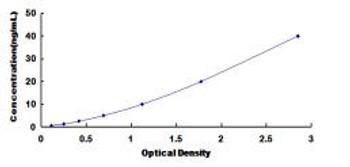 Human Insulin Like Growth Factor 1 IGF1 ELISA Kit
