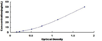 Human Low Density Lipoprotein LDL ELISA Kit