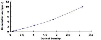 Human Telomeric Repeat Binding Factor 1 TERF1 ELISA Kit
