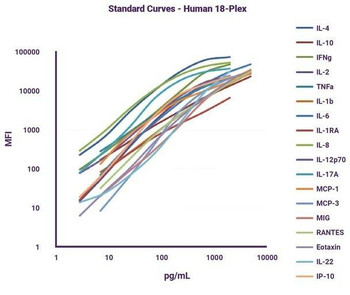 Cytokine Storm Multiplex Panel 5-plex