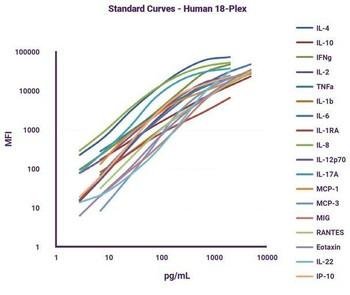 Cytokine Storm Multiplex Panel 9-plex