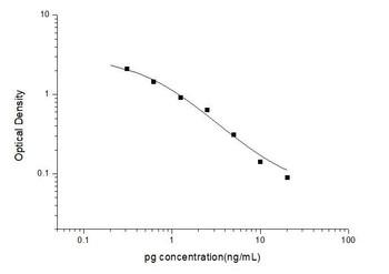 Hormone and Small Molecule ELISA Kits PgProgesterone ELISA Kit