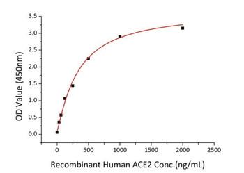 Recombinant SARS-CoV-2 Spike S1 Protein CARP01259