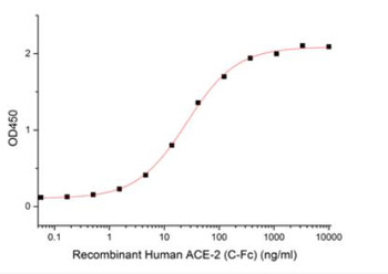 Recombinant SARS-CoV-2 S-trimer Protein His Tag RPES0025