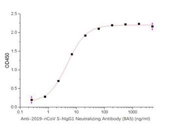 SARS-CoV-2 Spike-hIgG1 Neutralizing Antibody