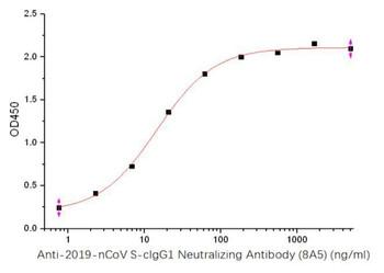 SARS-CoV-2 S-cIgG1 Neutralizing Antibody